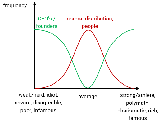 CEO's and founders are typically people that aren't average