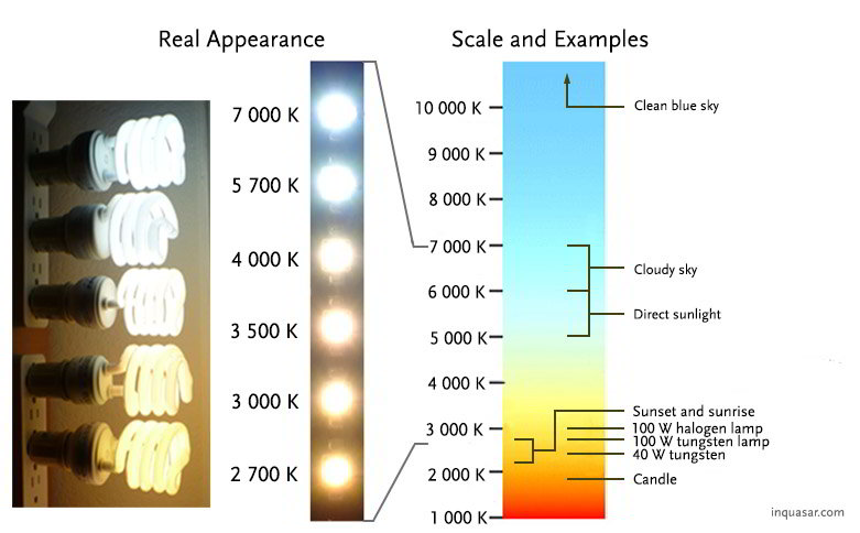 Types of lights according to their color