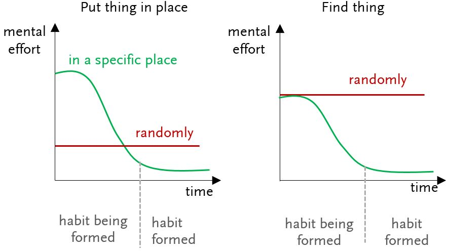 Comparison of mental effort through time between using an habit to store something or putting it anywhere. In the beginning we need a greater mental effort because we need to remember to put the thing in that specific place. But when it becomes an habit, it's automatic. On the other hand, to find something, it's impossible to have it harder than if that thing was randomly stored. So, putting the thing in a specific place is at worst the same as anywhere, but almost always better.