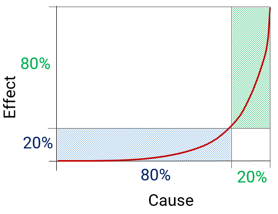 The Power Law and the Pareto Principle