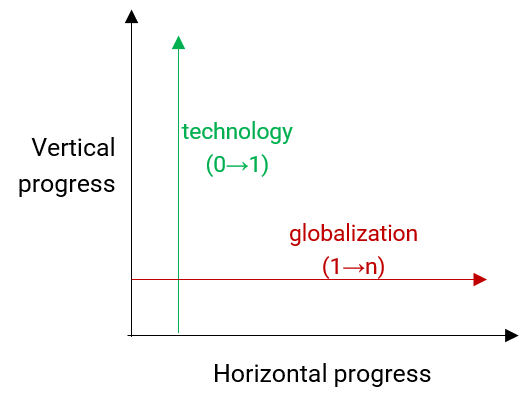 Fig. 1 — Technology is responsible for vertical progress while globalization for horizontal.